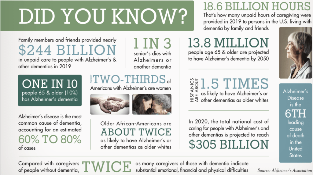 Facts on dementia and Alzheimer's disease